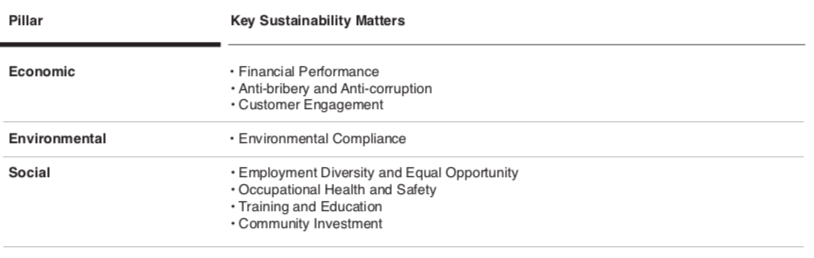 SUSTAINABILITY STATEMENT2